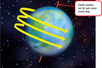 What is Coriolis effect?