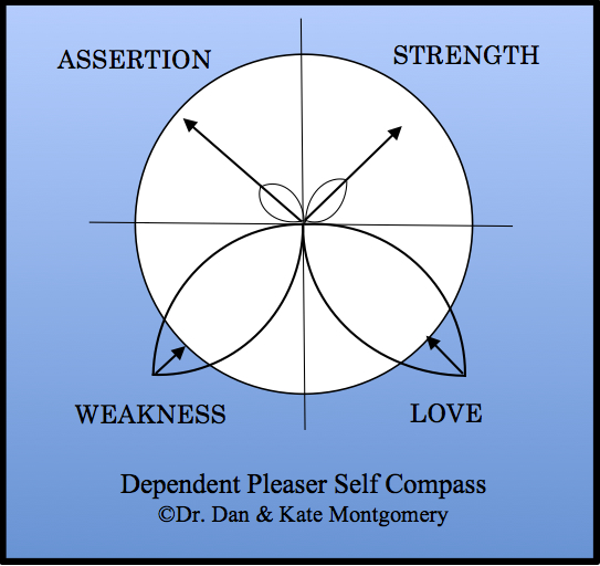 Compass Therapy: Christian Psychology In Action: Dependent