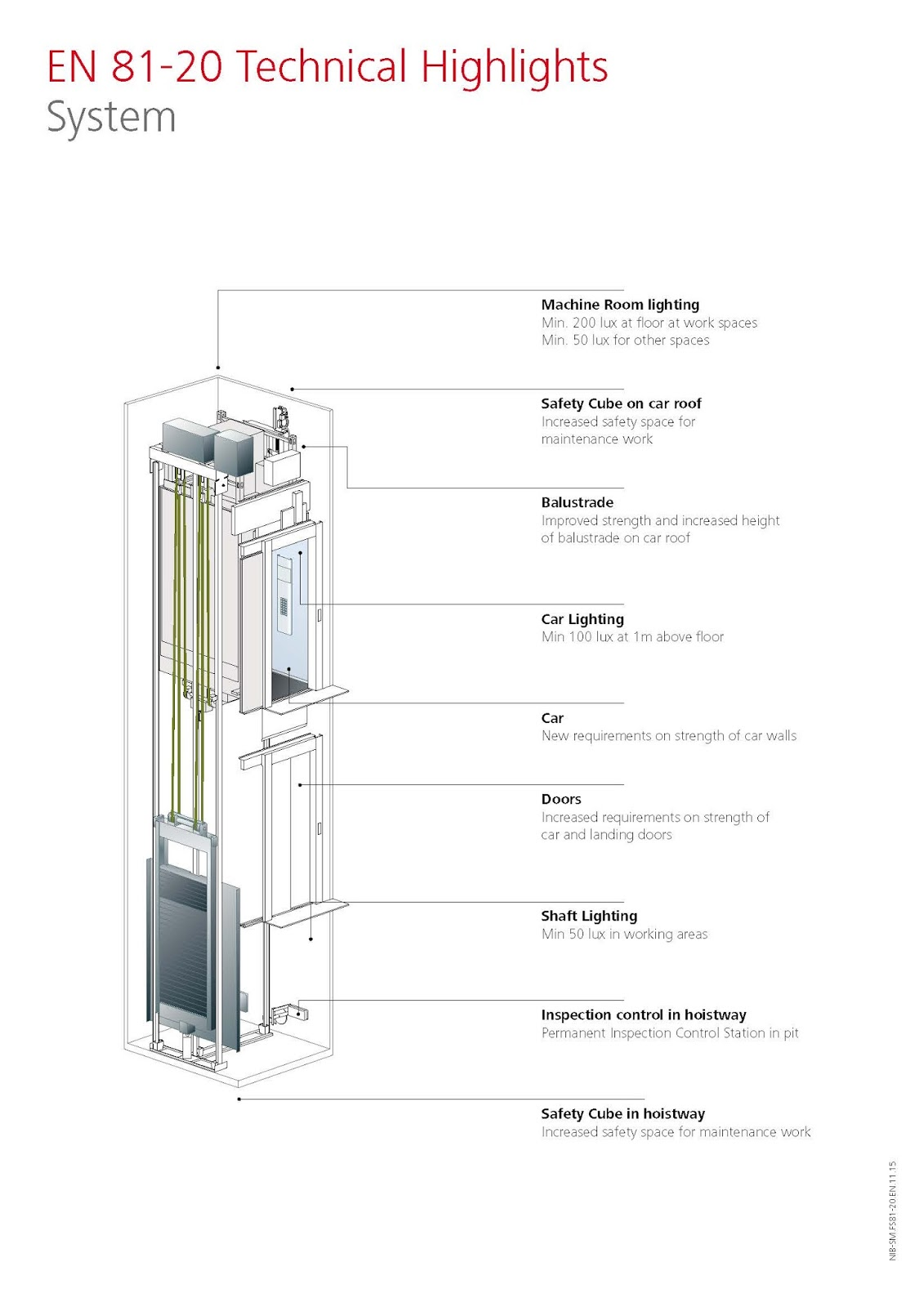The New Safety Standards For The Construction Of Lifts