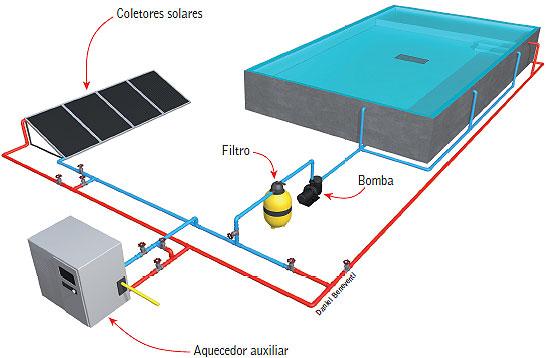 Conhecendo sistemas e aquecedores de piscina clube do for Sistema ultravioleta para piscinas