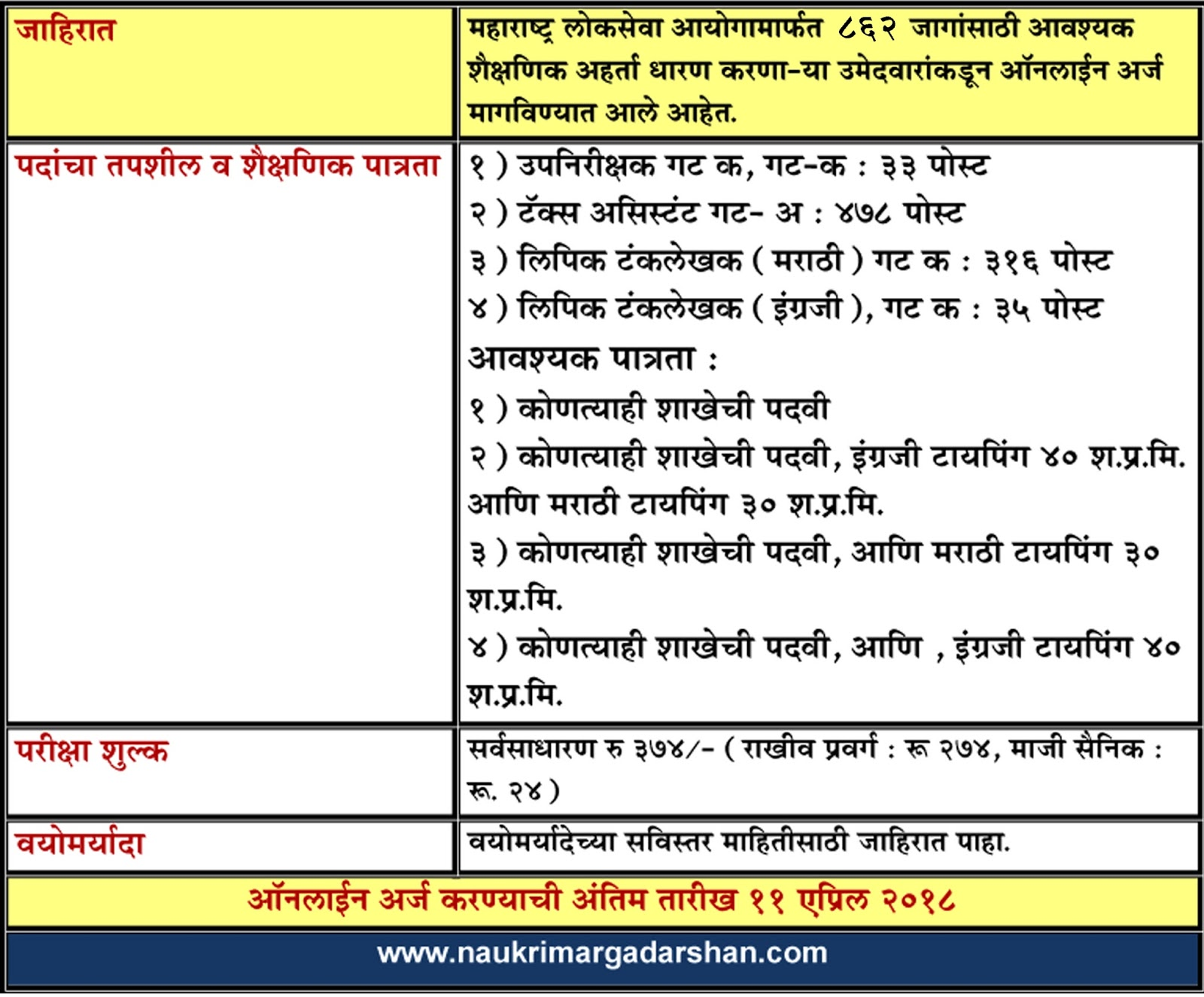 mpsc vacancy, mpsc bharti, mpsc recruitment, naukri margadarshan
