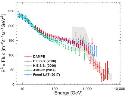 Fig. 2. A comparison of electron plus positron spectrum measured by DAMPE with other published measurements. (Image by the DAMPE collaboration, from the Nature paper)