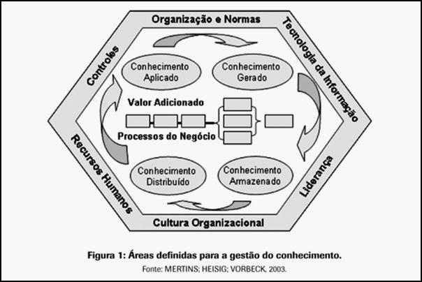 Áreas da Gestão do Conhecimento