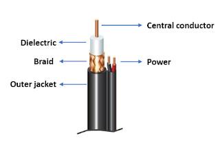 Bipolar coaxial cables