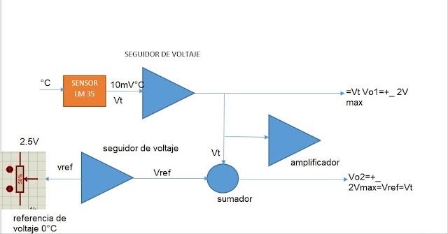 LM35: circuito con amplificadores operacionales