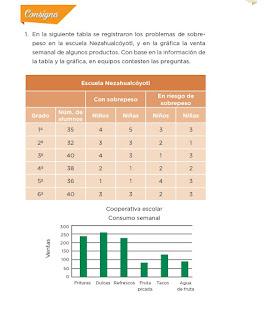 Respuestas Apoyo Primaria Desafíos Matemáticos 4to. Grado Bloque III Lección 64 Cuida tu alimentación