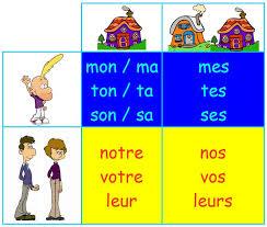 Explicación Y Ejemplos De Adjetivos Posesivos En Francés Ayuda Francés