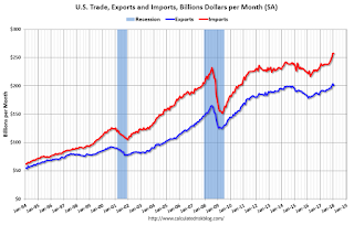Trade Deficit at $56.6 Billion in January