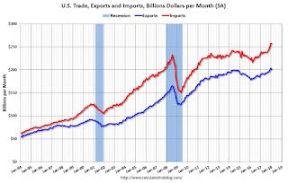 U.S. Trade Exports Imports