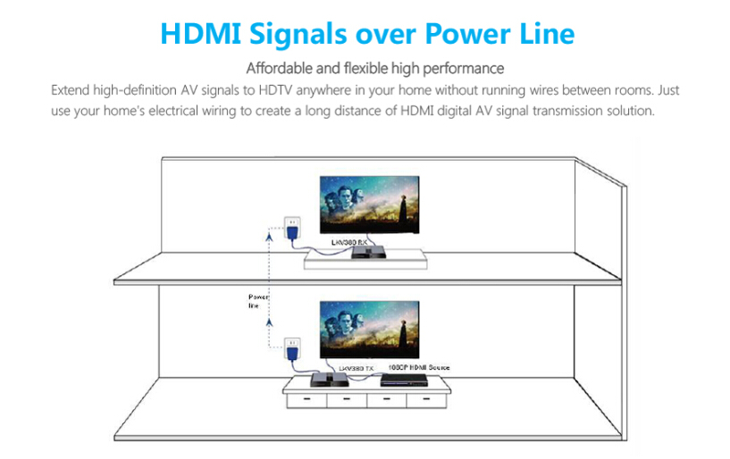 HDMI Extender HDMI Converter HDMI Splitter HDMI Matrix Switch