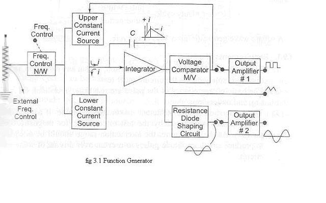 electronics notes function generator. Black Bedroom Furniture Sets. Home Design Ideas