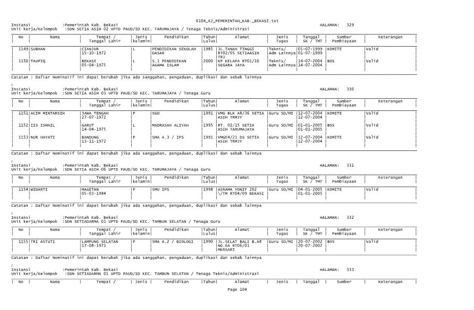 Daftar Nama Nama K2 2013 Daftar Nama Sekolah Pelaksana Kurikulum 2013 Sd Smp Sma Bekasikabgoid Merilis Pengumuman Dan Uji Publik Data Honorer K2