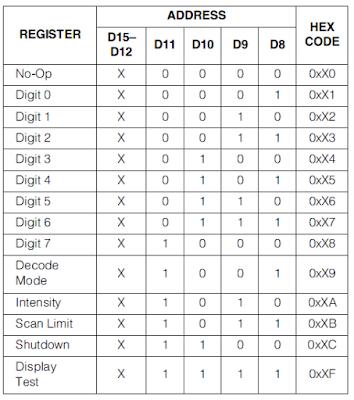 max7219 registres