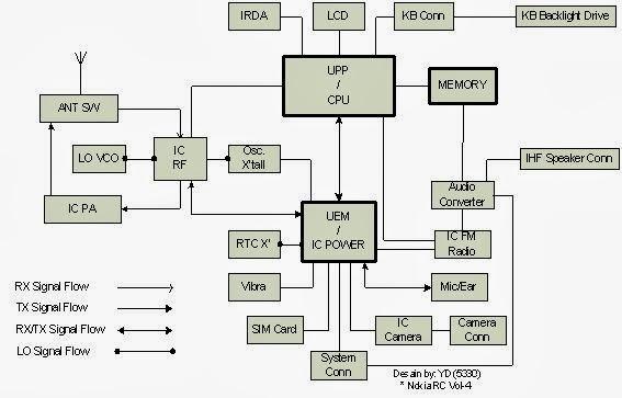 yusferrizal  Belajar    hp      Pembagian    diagram    blok pada ponsel   secara mendasar