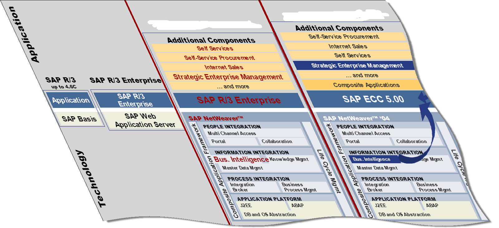 ERP Basis and SAP NetWeaver Overview - SAP ABAP