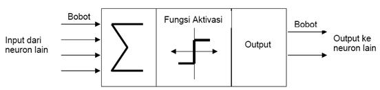 Struktur ANN