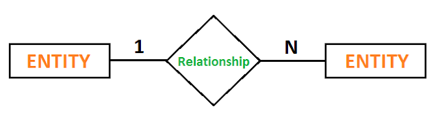 er diagram relationship one to many
