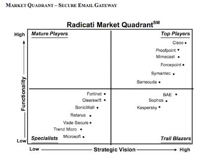 Cisco Email Security, Cisco Tutorials and Materials