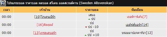 วิเคราะห์บอล แทงบอลออนไลน์ และทีเด็ดฟุตบอล รายการสวีเดน ออลสเวนส์คาน