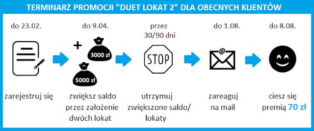 Terminarz promocji Duet lokat 2 dla obecnych klientów Toyota Banku