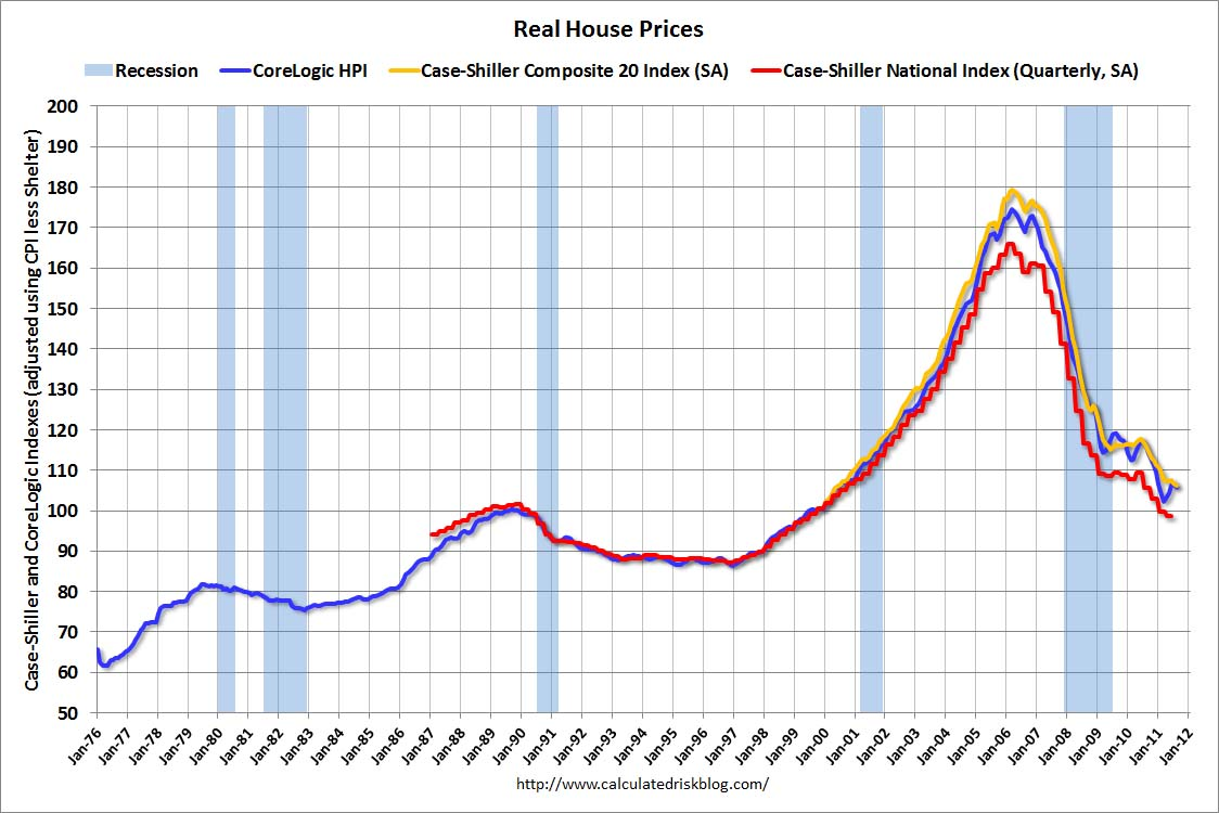Calculated Risk Real House Prices And House Price To Rent
