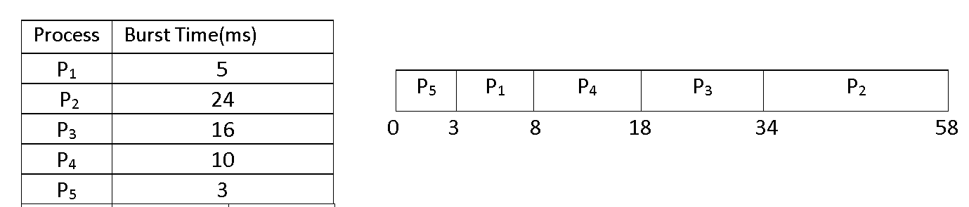 sjf scheduling numerical, shortest job first scheduling example