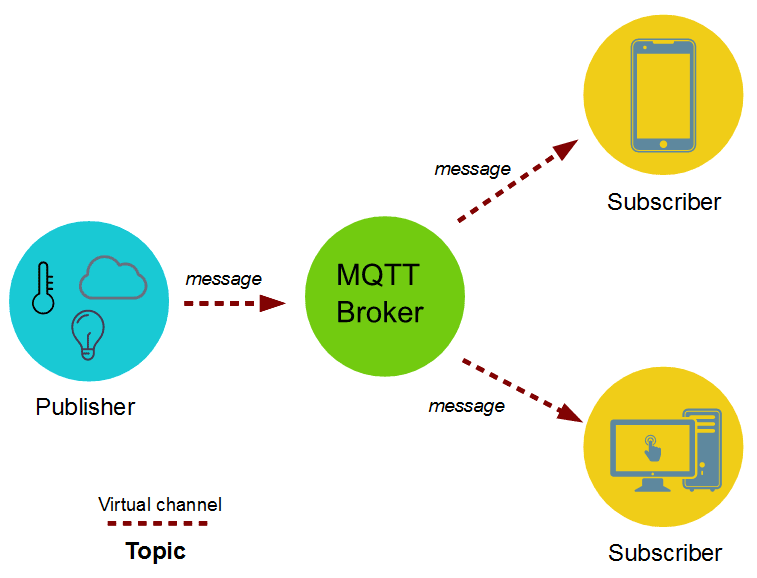 How to used Gauge in MQTT cloud using Python ~ Embedded by