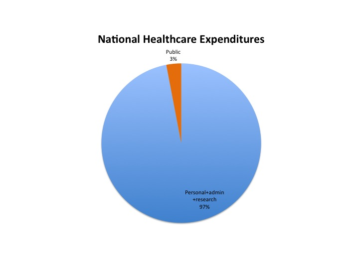 Healthcare Etc How Our Healthcare Spending Is Like That Drunk Joke