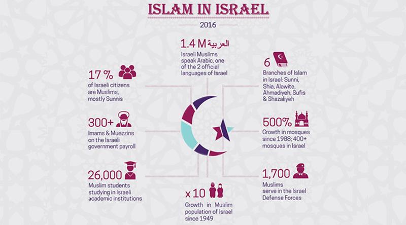 Israel adalah Negara Berbasis Agama atau Israel adalah negara untuk Agama Yahudi