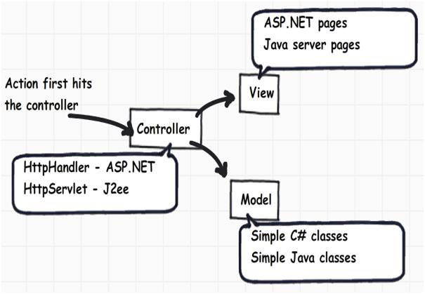 c# and .NET interview questions Shivprasad Koirala: March 2011