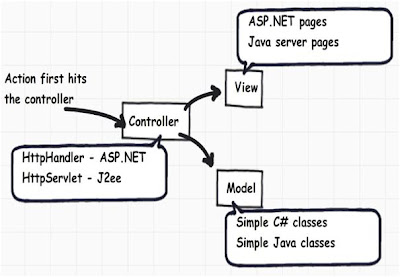 C# and .NET step by step with interview questions