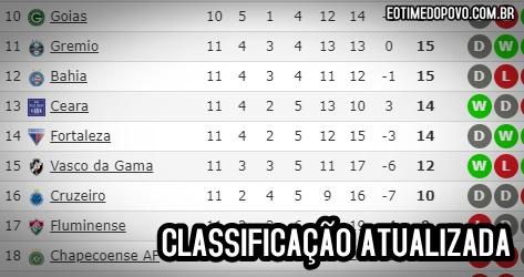 Corinthians Cai Na Classificacao Geral Do Brasileirao 2019 Apos 11ª Rodada E O Time Do Povo Noticias Do Corinthians