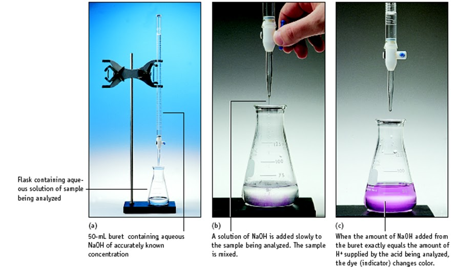 analysis of acid by titration with Experiment 12 chemistry 110 lab titration part i introduction the molarity of an unknown acid will be determined using a method called titration.