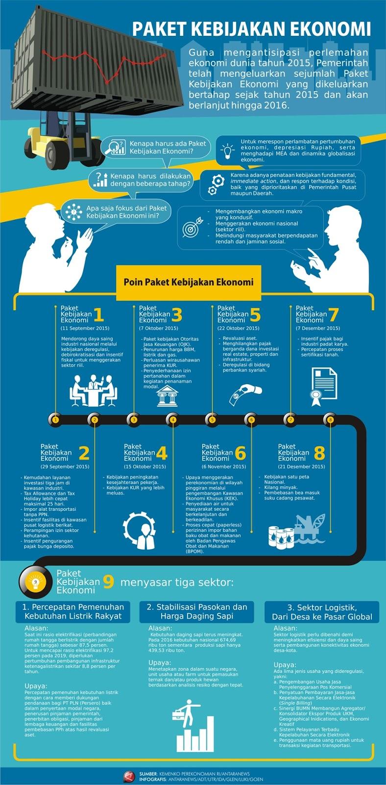 Infografis : Ini Sembilan Paket Kebijakan Ekonomi Pemerintahan Jokowi