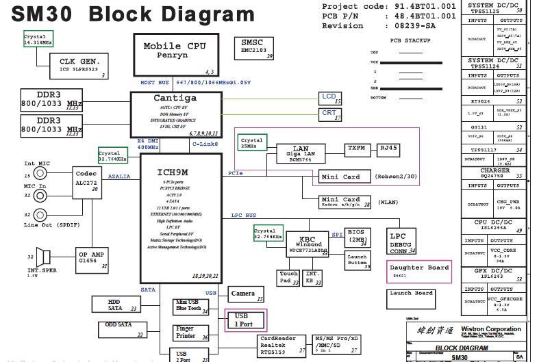 Esquema Elétrico: Acer 3935 SM30 Block Diagram