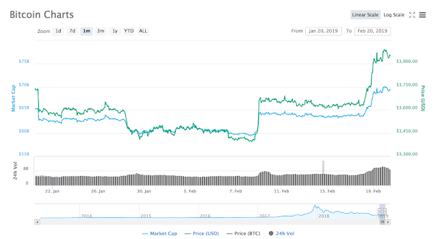 Bieu do gia va von hoa Bitcoin