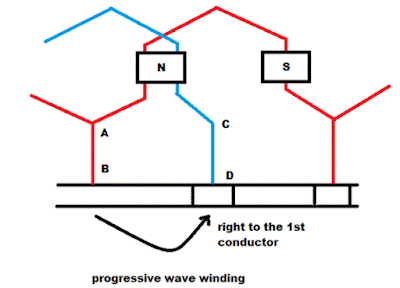 retrogressive Wave winding