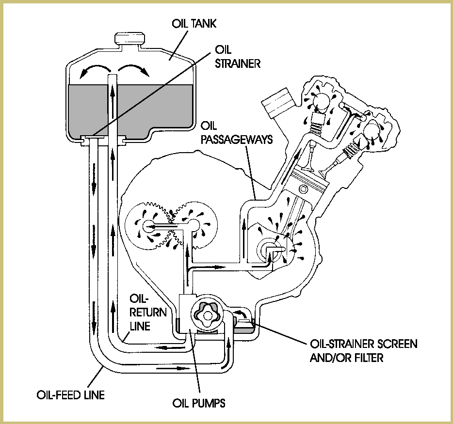 Shovelhead Oil Pump Diagram additionally 758742 Follow Up Crankcase Breather Fixes as well Tecumseh 35 Hp Carburetor Diagram also Harley Davidson Liquid Cooled Engine Project Rushmore additionally Motorcycle Spare Parts Name List. on diagram of harley davidson engine