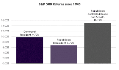 S&P 500 under Democrat and Republican Presidents.