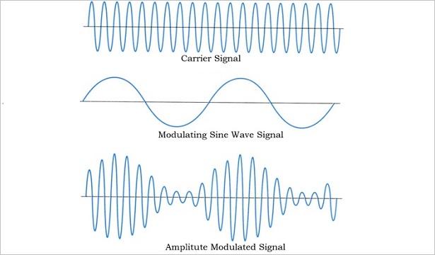 Modulation ~ Srisailam Blog