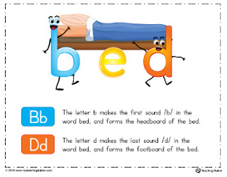 Bd Reversal Strategies Letter Formation on B Or D New Posters For Bd Reversal