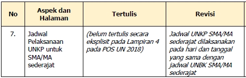 Jadwal UNKP 2018 SMK/MAK/SMA/MA/SMAK/SMTK/Sederajat