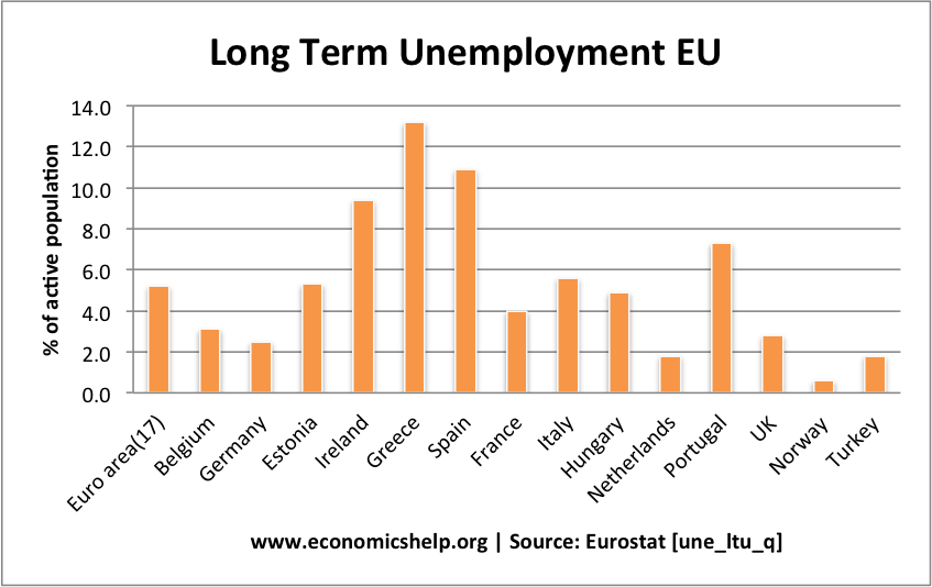 Cause & Effect Essay: Unemployment