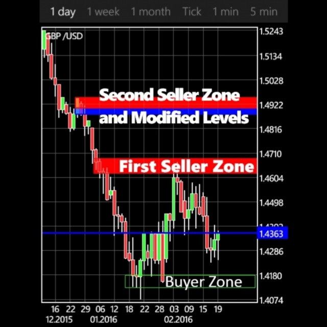 Forex daily chart signals