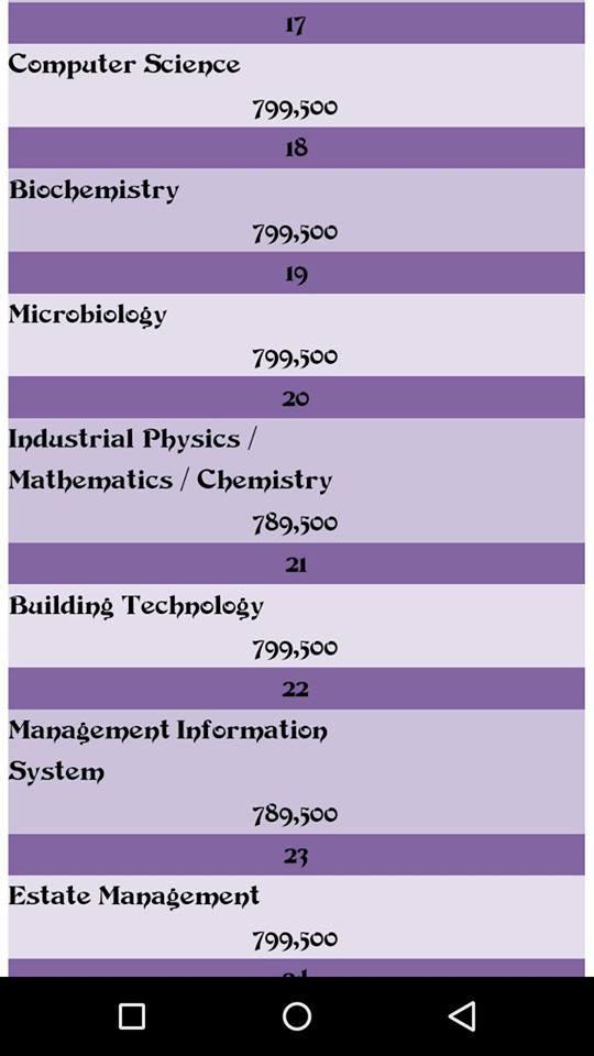 Facebook user reveals school fees list of Covenant University, blasts Oyedepo