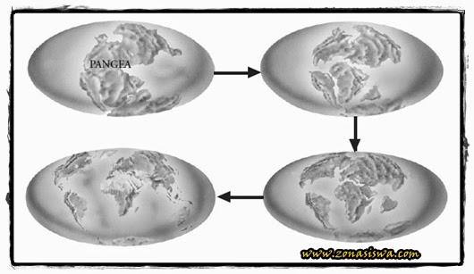 Sejarah Terbentuknya Bumi, Teori Terbentuknya Bumi, Teori Pengukuran Bumi | www.zonasiswa.com
