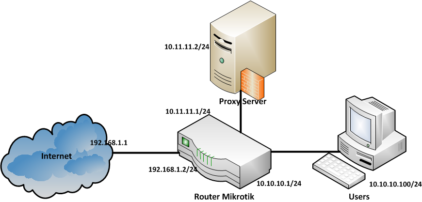 CONFIGURE & INSTALL: Transparent Proxy with Squid 3 3 11 +