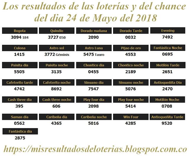 Resultados de las loterías de Colombia | Ganar chance | Los resultados de las loterías y del chance del dia 24 de Mayo del 2018