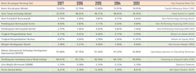 Tabel Rasio Keuangan Penting Bank Muamalat