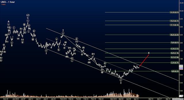 Elliott Wave stock signals